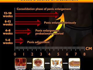 mărind dimensiunea penisului cu)