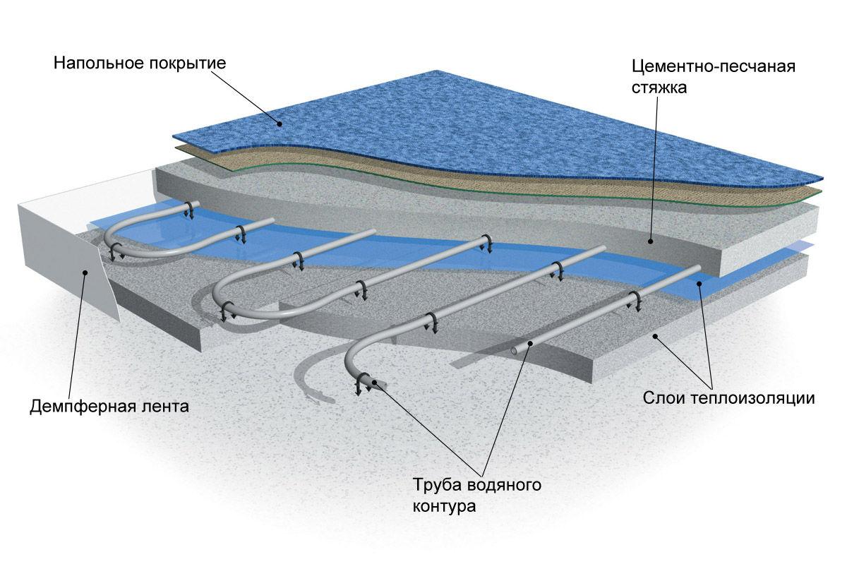 как сделать теплый пол на бетонном основании