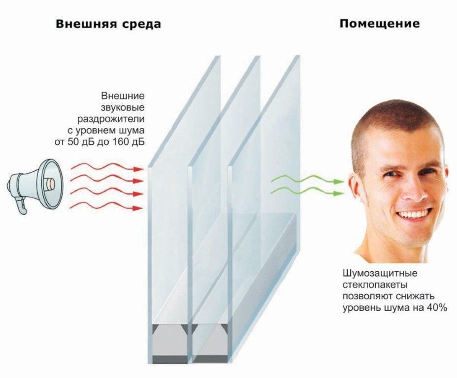 расписке указаны как защитить открытые окна от звука любую пипеток