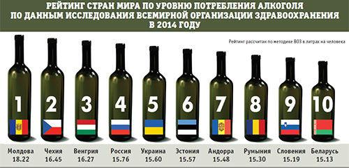 Место россии в мире по алкоголизму