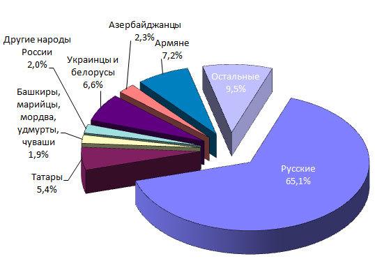 Статистика проституток в россии количество