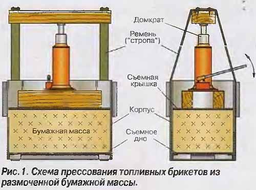 Схема прессования топливных