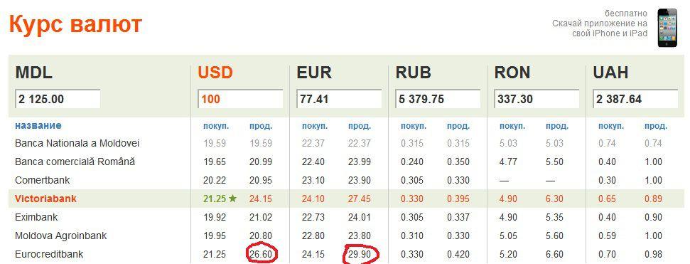 список курсы обмена валюты в банках тюмени 21 сентября2016год уверяете