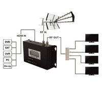 купить Модулятор Opticum HDMI в DVB-T в Кишинёве