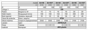 купить Вентилятор кругл. Ø125 E-EXTRA - EA125T с шариковым подшипником + ТАЙМЕР - 150 м3/ч, 16W в Кишинёве