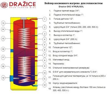 купить Бойлер косвенного нагрева Drazice OKC 250 NTRR/SOL в Кишинёве