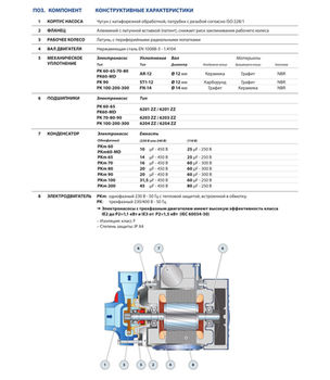 купить Вихревой насос Pedrollo PKm60 0.37 кВт в Кишинёве