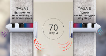 купить Рекуператор воздуха Blauberg Vento Expert в Кишинёве