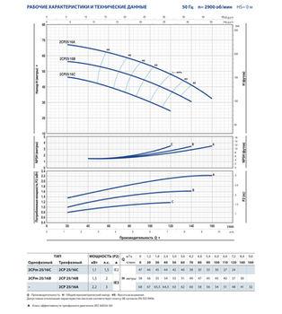 купить Центробежный насос с двумя рабочими колесами Pedrollo 2CPm25/16B 1.5 кВт в Кишинёве