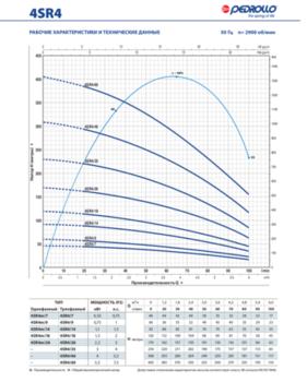 купить Скважинный глубинный насос Pedrollo 4SR4m/12 F-PD-P 1.1 кВт до 88 м  (Аналог 4SR14m/14) в Кишинёве