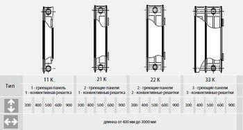 купить Стальной панельный радиатор RADORAD TIP 22, 500 x 500 в Кишинёве