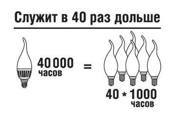 купить (L) LED (7W)  NLL-FC37-7-230-2.7K-E14-FR (Professional) в Кишинёве