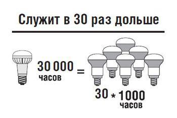 купить (R) LED (2.5W) NLL-R39-2.5-230-4K-E14 (Standart) в Кишинёве