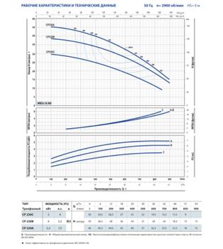 купить Центробежный насос Pedrollo CP 230 C 3 кВт в Кишинёве