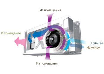 купить Рекуператор воздуха Mitsubishi Electric VL-50ES2-E в Кишинёве