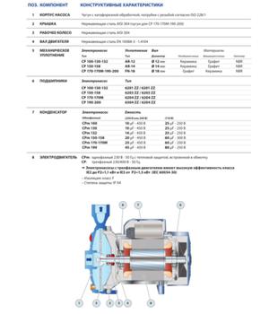 cumpără Pompă centrifugala Pedrollo CPm 170 1.1 kW în Chișinău