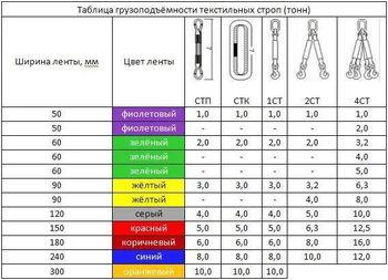 купить Строп текстильный четырехветвевой 4СТ 4000 kg 3 m в Кишинёве