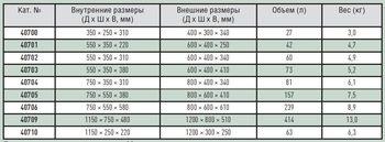 купить контейнер-ящик ZARGES - ЕВРО БОКС в Кишинёве