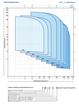 купить Скважинный глубинный насос Pedrollo 4SR6/42-P 5.5 кВт до 276 м в Кишинёве