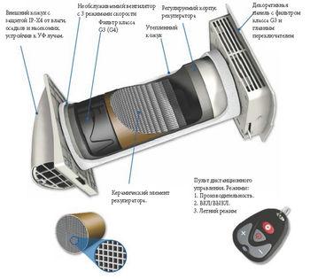купить Рекуператор воздуха Marley MEnV 180 PLUS в Кишинёве
