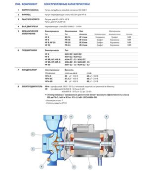 купить Центробежный насос высокой производительности Pedrollo HFm 4  0.75 кВт в Кишинёве