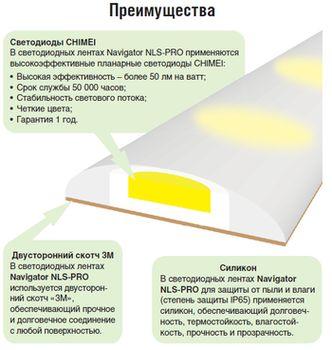 купить NLS-5050CW60-14.4-IP65-12V-Pro R5 цена / 1m в Кишинёве