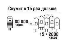 купить (T) LED (5W) NLL-S-G9-5-230-3K в Кишинёве