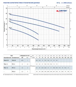 купить Дренажный фекальный электронасос с измельчителем Pedrollo TRITUS TR1.1 1.1 кВт в Кишинёве
