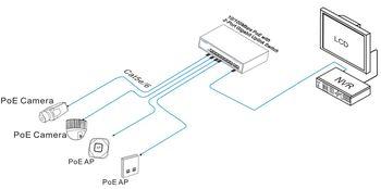 купить POE CCTV коммутатор FoxGate S5804P-E2 в Кишинёве