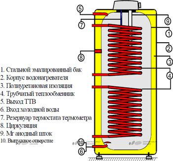 cumpără Boiler indirect cu dubla serpentina Drazice OKC 200 NTRR / BP în Chișinău