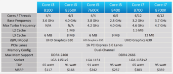 cumpără Procesor CPU Intel Core i5-8400 2.8-4.0GHz în Chișinău