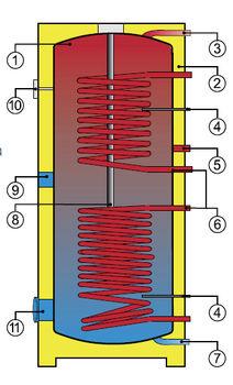 купить Drazice OKC 500 NTRR бойлер косвенного нагрева в Кишинёве
