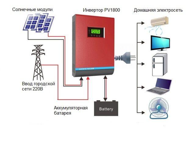 Seturi Fotovoltaice