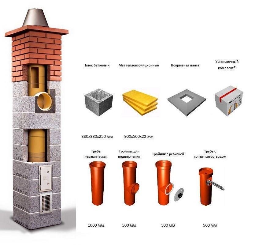 Дымоходы керамические tona разделка дымохода видео