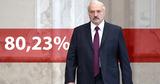 Лукашенко по итогам выборов набрал 80,23%
