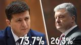 Порошенко поздравил Зеленского с победой на выборах президента