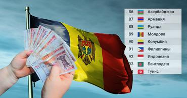 Молдова занимает 89 из 106 мест в мире по уровню зарплат.