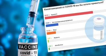 Результаты опроса: большинство предпочитает получить прививку Sputnik V.