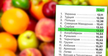 В рейтинге стран Молдова оказалась на 6-м месте по стоимости яблок