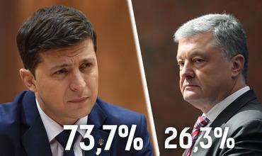 Порошенко поздравил Зеленского с победой на выборах президента Украины.