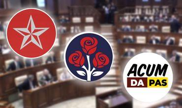 Опрос: в парламент пройдут три электоральных конкурента