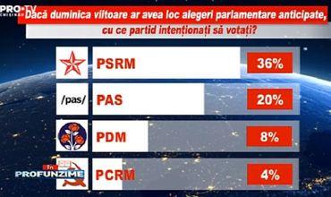 ПСРМ, PAS и ДПМ вошли бы в парламент, если бы в воскресенье были выборы