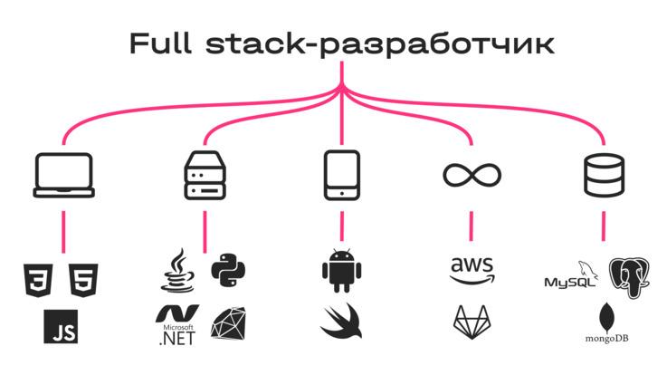 Full stack: плюсы, минусы, дискуссии
