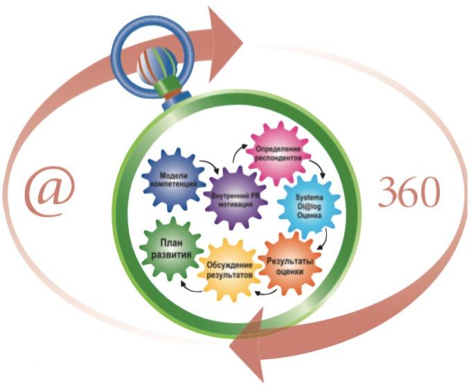 Не рановато ли вашей организации делать оценку 360 градусов?
