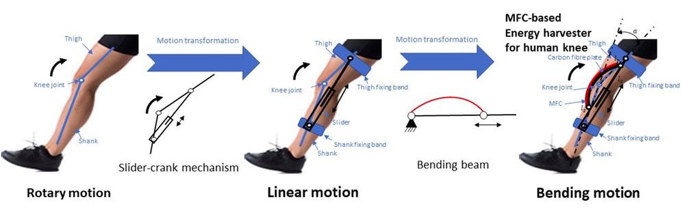 В Гонконге разработали зарядное устройство, работающее от человеческого колена