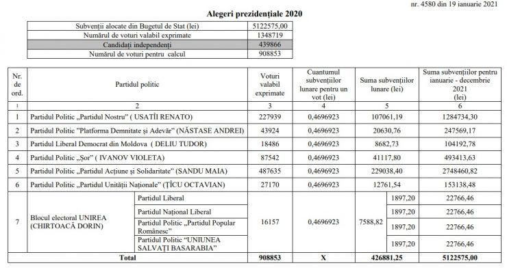 Победа Майи Санду на президентских выборах принесла ПДС более 2,7 млн леев