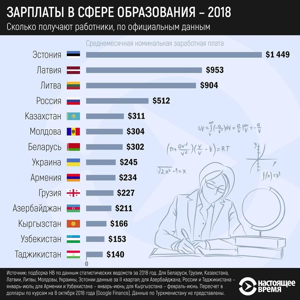 какая страна занимает 1 место по зарплате