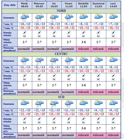 Метеорологи обещают похолодание и дожди