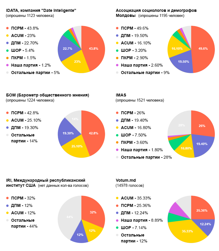 Данные опросов по молдавским выборам в парламент разнятся