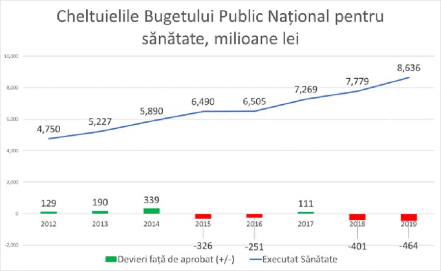 """Картинки по запросу """"Ионицэ: За последние 5 лет Молдова """"сэкономила"""" 1,3 млрд леев на здравоохранении"""""""